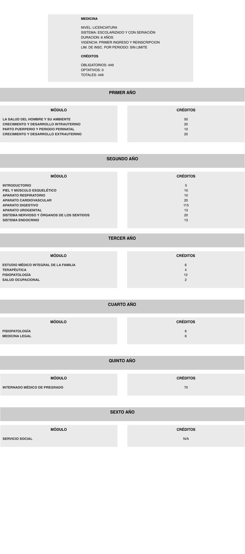 Contemporáneo Plantillas De Currículum Para Postgrados Galería ...
